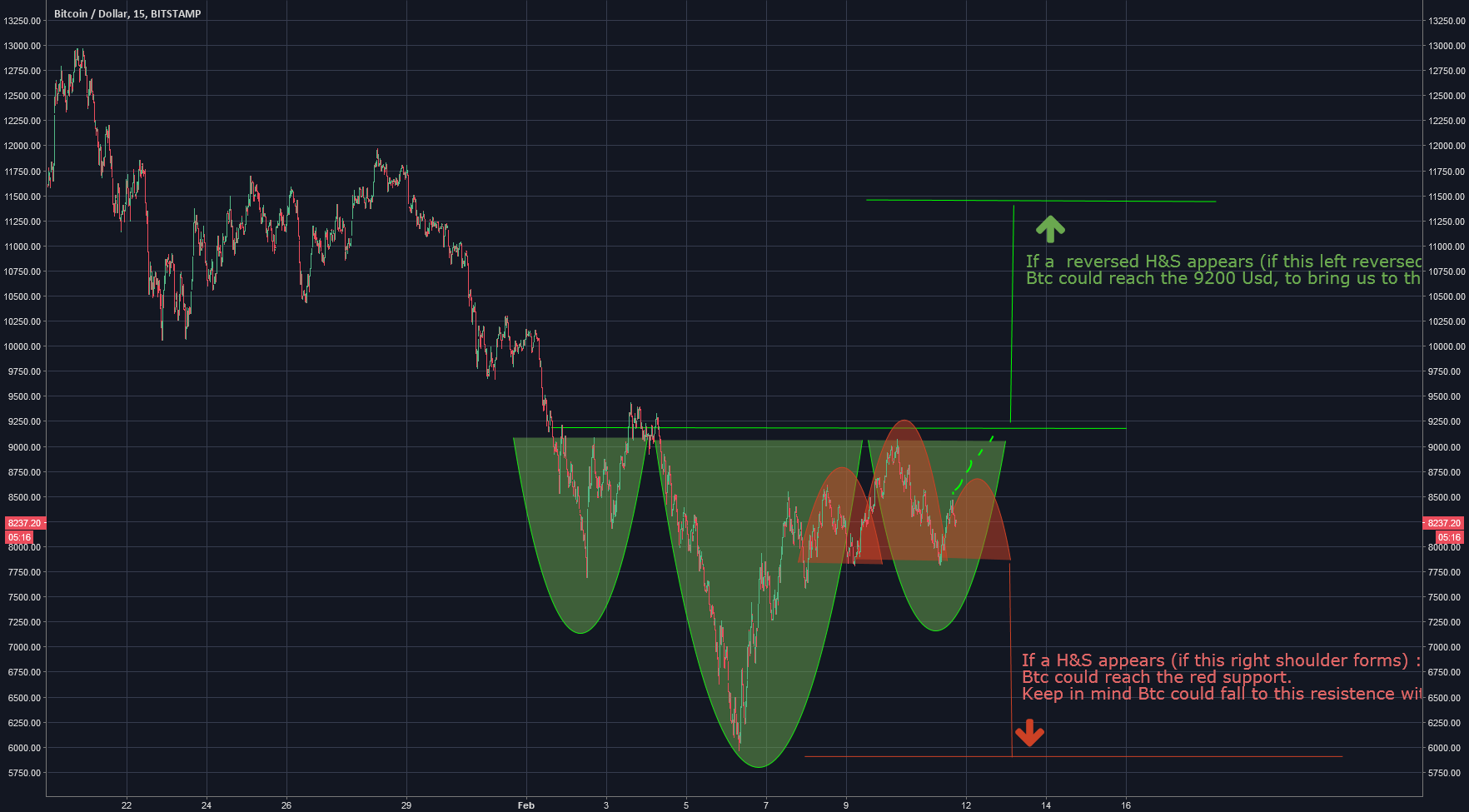 A simple and basic general view on Btc right now
