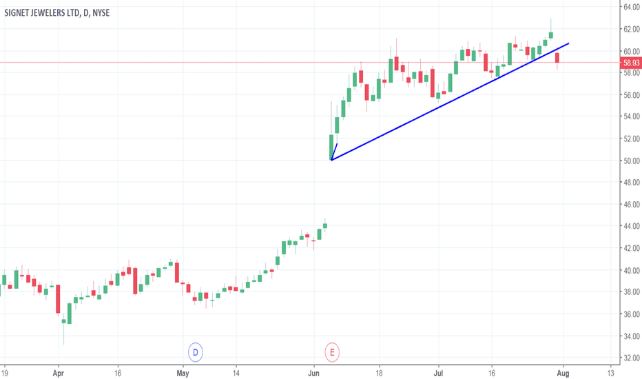 SIG: short term trend broken