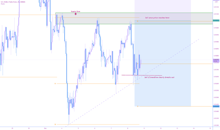 USDCHF couple short opportunities 4RR