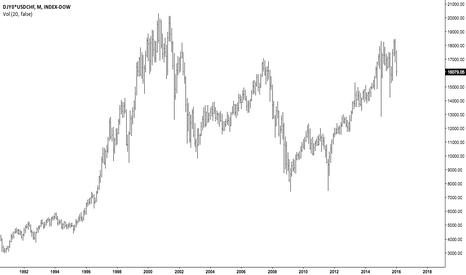 DJY0*USDCHF: Dow Jones Industrial Average price in Swiss Francs 1993-2016