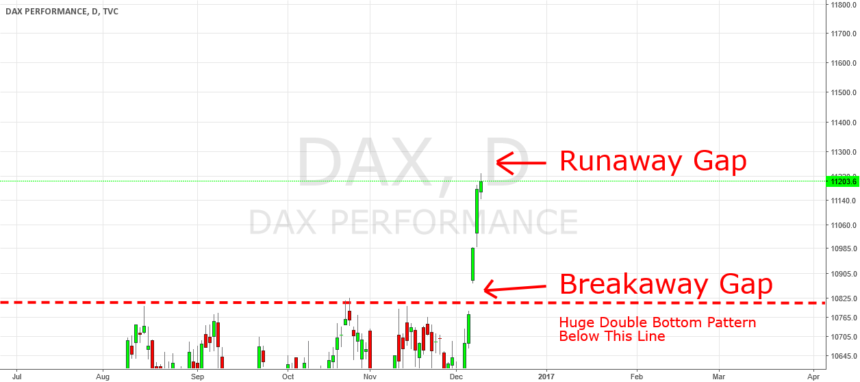 DAX: Watch for a Runaway Gap on Monday