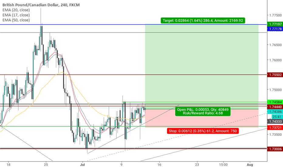 GBPCAD: #GBPCAD the trap of the Bulls? #forex