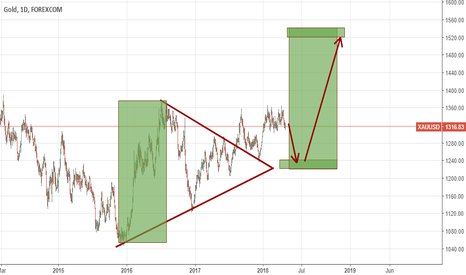 XAUUSD: Looks like there is nice triangle on Gold. I do like triangles.