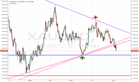 XAUUSD: XAU/USD (Gold) Breakout to Short