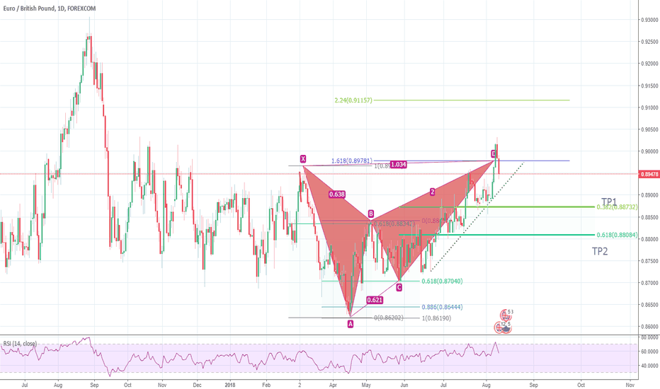 EURGBP: bearish butterfly EURGBP