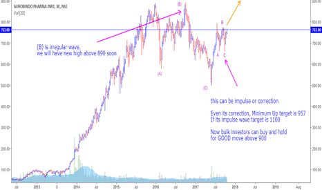 AUROPHARMA: BUY AND HOLD AURO - FOR LONG TARGET IS 957, 1100