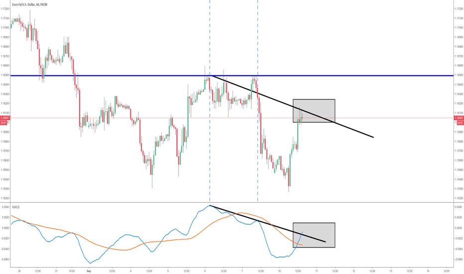 EURUSD: EURUSD Wait for a trend break Topside