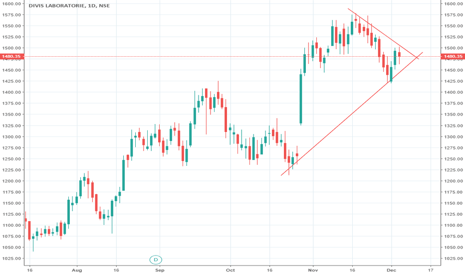 DIVISLAB: DIVISLAB (Divi's Laboratories Ltd) BUY ABOVE 1487