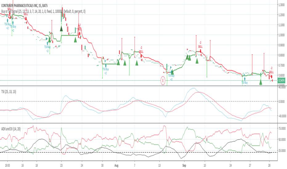 Ctrv Stock Price And Chart Tradingview