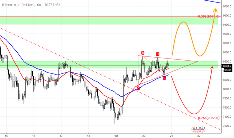 BTCUSD: 18/3/20 Bitcoin 단기적 관점, Ascending Triangle Pattern