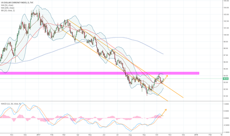 DXY: US Dollar (DXY) - 1D - Bouncing Off Support