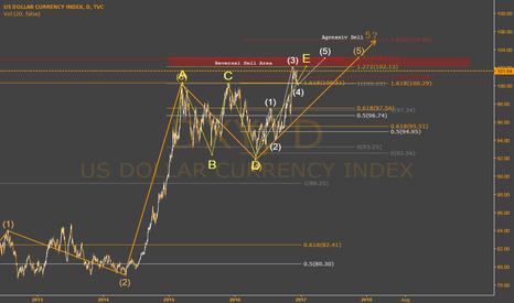 DXY: Daily Dollar Index & Elliot