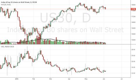 US30: THE BEAR HAS BEGUN - VOLS UP, VOLU UP, RISKOFF UP =  STOCKS DOWN