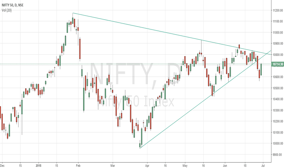 NIFTY: Nifty might go down as broken the triangle downside