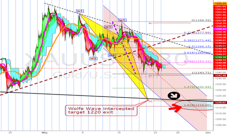 XAUUSD: Go, go, go, SHORT for big M target 1220 exit...