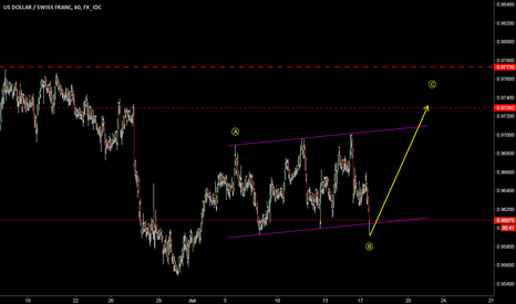 USDCHF: USDCHF Buy Opportunity @ Channel Support