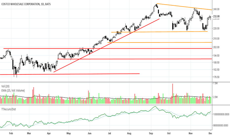 COST: COST: Sell Short Potential but Strong Support at 200