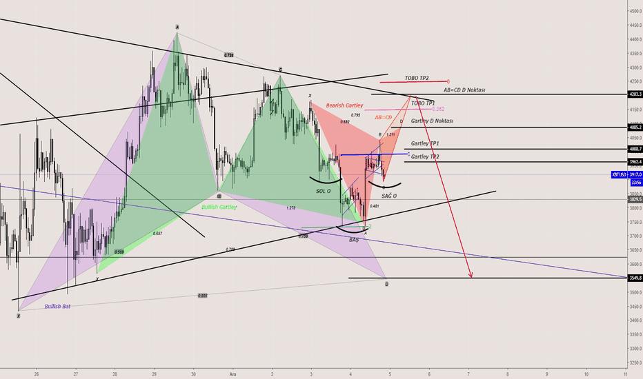 XBTUSD: BTCUSD-XBTUSD-Sym. Triangle- Harmonic Pattern-Nötr