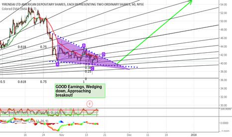 YRD: YRD Approaching Breakout! Almost Ready to roll!