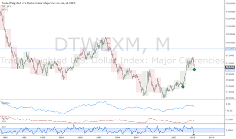 DTWEXM: Trade weighted Dollar Index: At yearly support