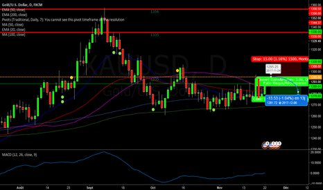 XAUUSD: Will be looking at selling Gold in the 1295 area