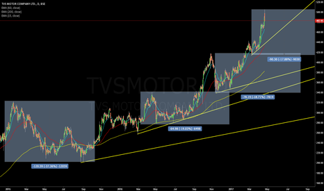 TVSMOTOR: Are we looking at 20% correction on #TVSMotors
