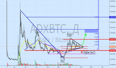 ADXBTC: ADX в треугольнике. Переходим в бычий тренд?