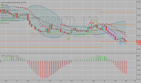 GBPNZD: GBPNZD channel