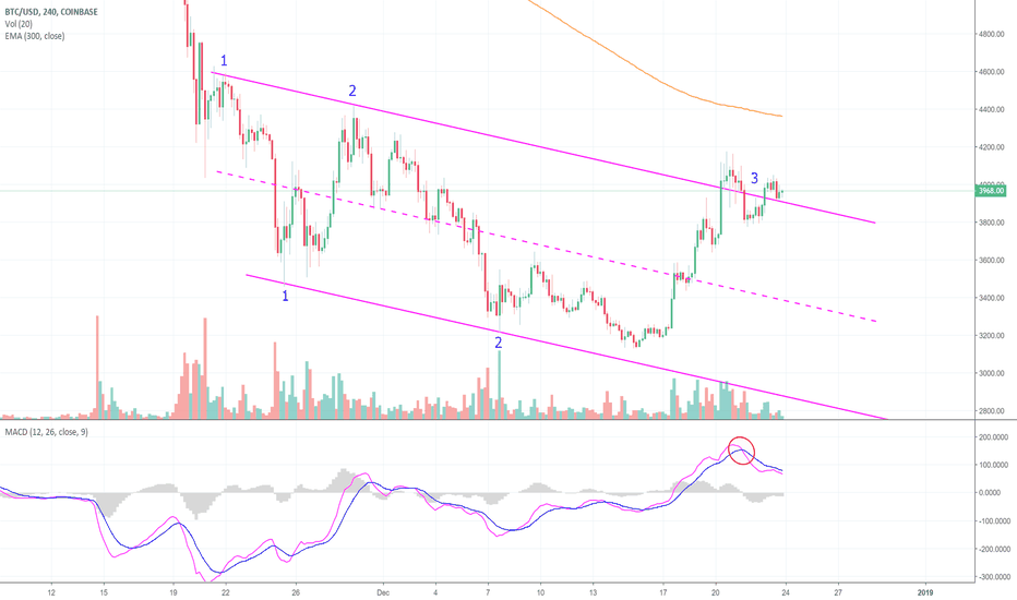 BTCUSD: Bitcoin Flirts With A Breakout. Here's What We Know! (BTC)
