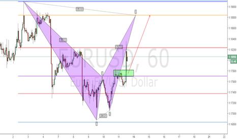 EURUSD: EURUSD Long now forming a BAT Pattern