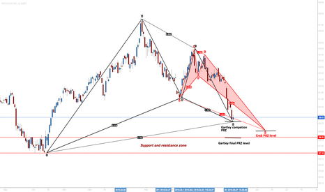 PLD: Prologic Inc: Opportunity To Get Long Out Of Support #Harmonics