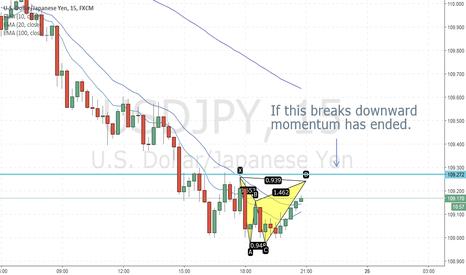 USDJPY: Looking to sell UJ in a harmonic pattern