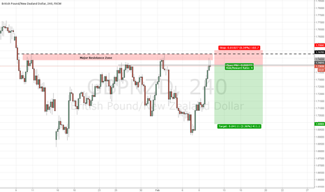 GBPNZD: GBP/NZD Looking like a Sell