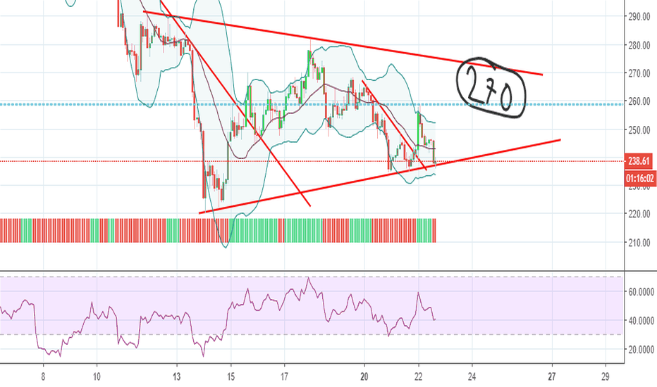 ETHEUR: Long with a target of 270