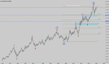 GG1!: Euro Bund will we get into correction?
