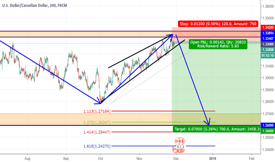 USDCAD: 700 PIPS TARGET FOR USDCAD??? LET'S SEE