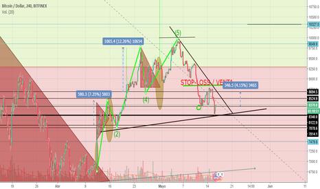 BTCUSD: BTC/USD | Elliot Truncado - Rotura de triangulo simétrico