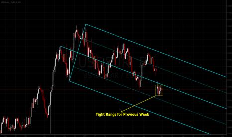 USDEUR: Dollar vs Euro: Median Line Studies(update)