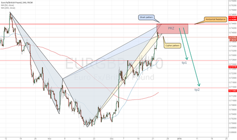 EURGBP: EUR/GBP analysis using Harmonic Trading