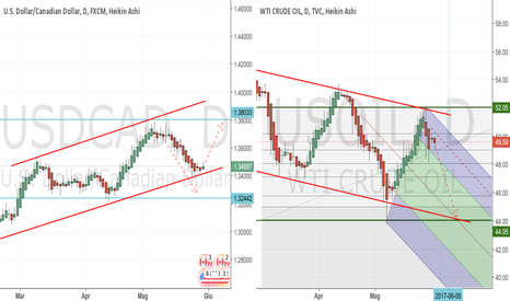 USDCAD: USDCAD Long e USOIL short