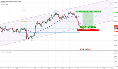 AUDCAD: AUDCAD BOTTOM OF CHANNEL...LONG?