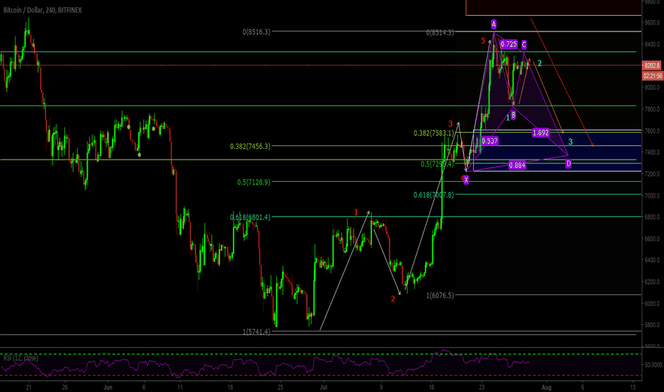 BTCUSD: BTCUSD Looks To Make Significant Retracement Before Going Higher