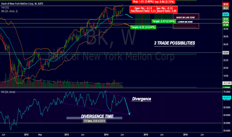 BK: TRADE POSSIBLITIES IN BANK OF NY MELLON