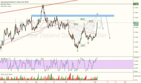 NZDUSD: NZDUSD - Short From Blue Zone.