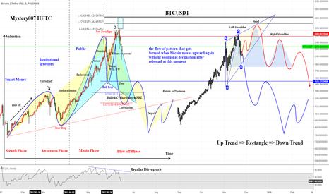 BTCUSDT: BTCUSDT Cycle & pattern & Trend Line