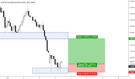 GBPAUD: GBPAUD - Going long targeting 1.9800