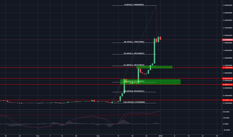 XRPUSDT: XRP (Ripple) - waiting for pull back