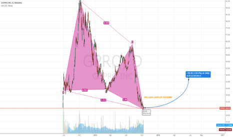 GPRO: GPRO Bullish Gartley Pattern