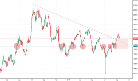 XAGUSD: SILVER GREAT RISK REWARD!!!! DOLLAR IS TANKING METALS WILL RISE
