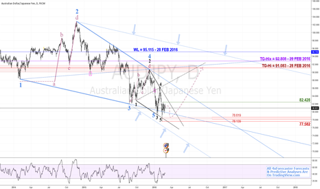 AUDJPY: Geo-In-Geo Cycle Completion | $AUD $JPY #RBA #BOJ #aussie #yen